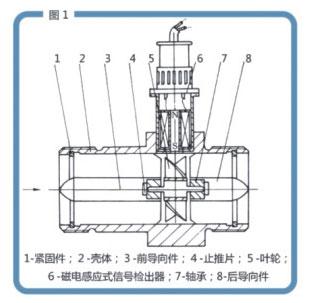 yc104w系列涡轮流量计